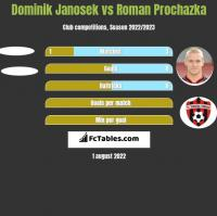 Dominik Janosek vs Roman Prochazka h2h player stats