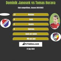 Dominik Janosek vs Tomas Horava h2h player stats