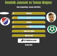 Dominik Janosek vs Tomas Wagner h2h player stats