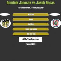 Dominik Janosek vs Jakub Necas h2h player stats