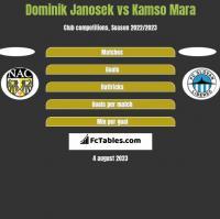 Dominik Janosek vs Kamso Mara h2h player stats