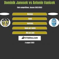 Dominik Janosek vs Antonin Vanicek h2h player stats