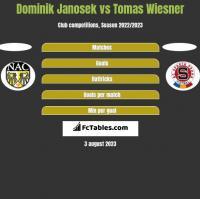 Dominik Janosek vs Tomas Wiesner h2h player stats