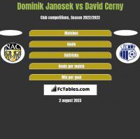 Dominik Janosek vs David Cerny h2h player stats