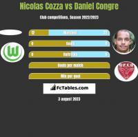 Nicolas Cozza vs Daniel Congre h2h player stats