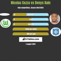 Nicolas Cozza vs Denys Bain h2h player stats