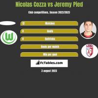 Nicolas Cozza vs Jeremy Pied h2h player stats