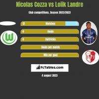 Nicolas Cozza vs Loiik Landre h2h player stats