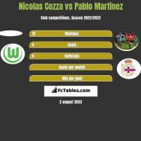 Nicolas Cozza vs Pablo Martinez h2h player stats