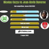 Nicolas Cozza vs Jean-Kevin Duverne h2h player stats