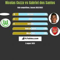 Nicolas Cozza vs Gabriel dos Santos h2h player stats