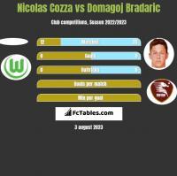 Nicolas Cozza vs Domagoj Bradaric h2h player stats