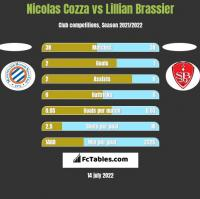 Nicolas Cozza vs Lillian Brassier h2h player stats