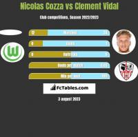Nicolas Cozza vs Clement Vidal h2h player stats