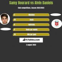 Samy Bourard vs Alvin Daniels h2h player stats