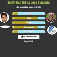 Samy Bourard vs Joey Sleegers h2h player stats