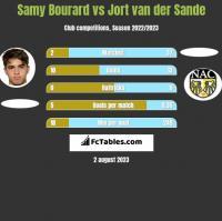 Samy Bourard vs Jort van der Sande h2h player stats