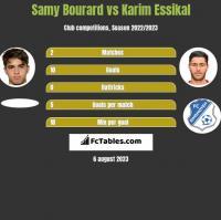Samy Bourard vs Karim Essikal h2h player stats