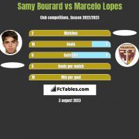 Samy Bourard vs Marcelo Lopes h2h player stats