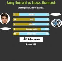 Samy Bourard vs Anass Ahannach h2h player stats