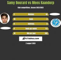 Samy Bourard vs Mees Kaandorp h2h player stats