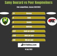 Samy Bourard vs Peer Koopmeiners h2h player stats