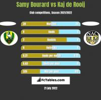 Samy Bourard vs Kaj de Rooij h2h player stats