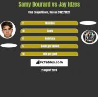 Samy Bourard vs Jay Idzes h2h player stats