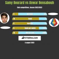 Samy Bourard vs Anwar Bensabouh h2h player stats