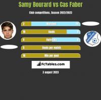Samy Bourard vs Cas Faber h2h player stats