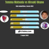 Temma Matsuda vs Hiroaki Okuno h2h player stats