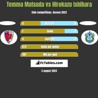 Temma Matsuda vs Hirokazu Ishihara h2h player stats