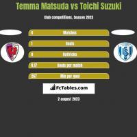 Temma Matsuda vs Toichi Suzuki h2h player stats