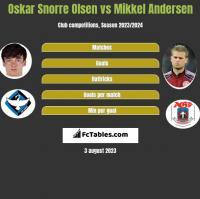 Oskar Snorre Olsen vs Mikkel Andersen h2h player stats