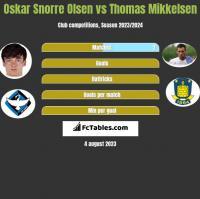 Oskar Snorre Olsen vs Thomas Mikkelsen h2h player stats