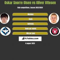 Oskar Snorre Olsen vs Oliver Ottesen h2h player stats