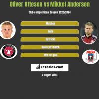 Oliver Ottesen vs Mikkel Andersen h2h player stats