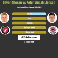 Oliver Ottesen vs Peter Vindahl Jensen h2h player stats