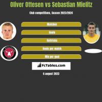 Oliver Ottesen vs Sebastian Mielitz h2h player stats