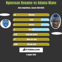 Nguessan Kouame vs Adama Niane h2h player stats
