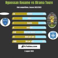 Nguessan Kouame vs Birama Toure h2h player stats