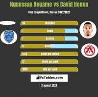 Nguessan Kouame vs David Henen h2h player stats
