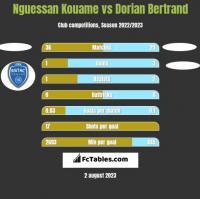 Nguessan Kouame vs Dorian Bertrand h2h player stats
