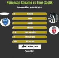 Nguessan Kouame vs Enes Saglik h2h player stats