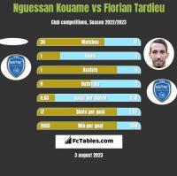 Nguessan Kouame vs Florian Tardieu h2h player stats
