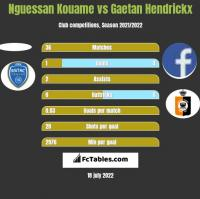 Nguessan Kouame vs Gaetan Hendrickx h2h player stats