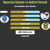 Nguessan Kouame vs Godfred Donsah h2h player stats