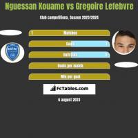Nguessan Kouame vs Gregoire Lefebvre h2h player stats