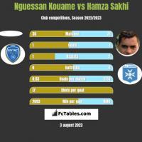 Nguessan Kouame vs Hamza Sakhi h2h player stats