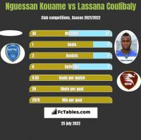 Nguessan Kouame vs Lassana Coulibaly h2h player stats